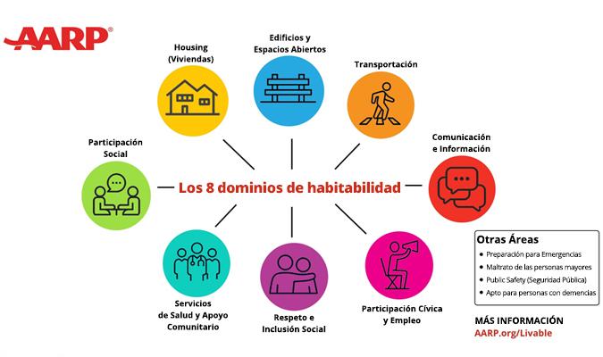 Gráfico de Dominios de una Comunidad Habitable